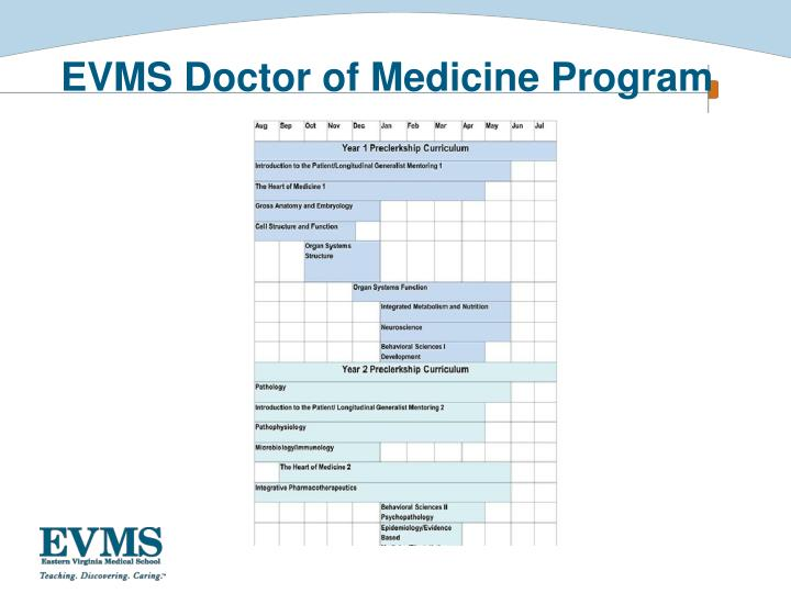 EVMS Doctor of Medicine Program