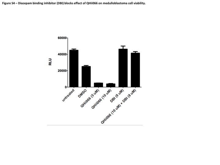 Figure S4 – Diazepam binding inhibitor (DBI) blocks effect of QHii066 on