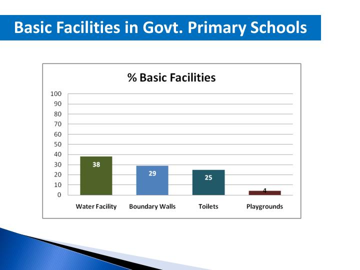 Basic Facilities in