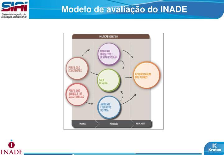 Modelo de avaliação do INADE