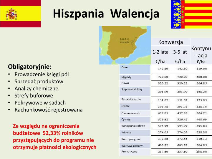 Hiszpania  Walencja