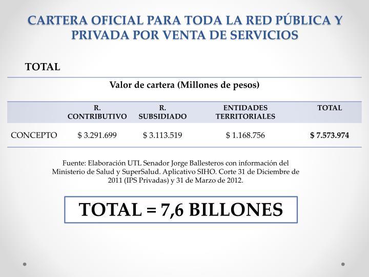 CARTERA OFICIAL PARA TODA LA RED PÚBLICA Y PRIVADA POR VENTA DE SERVICIOS