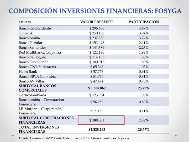 COMPOSICIÓN INVERSIONES FINANCIERAS: FOSYGA
