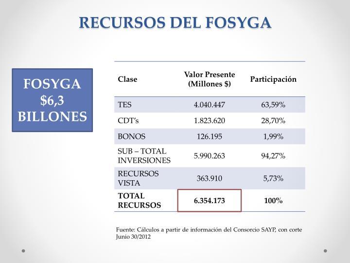 RECURSOS DEL FOSYGA