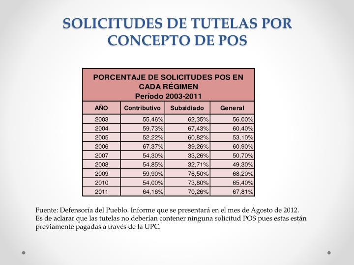 SOLICITUDES DE TUTELAS POR CONCEPTO DE POS