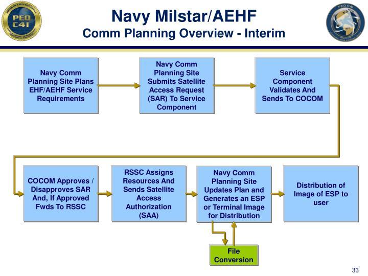 Navy Milstar/AEHF