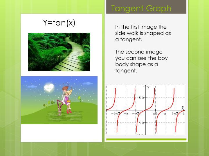 Y=tan(x)