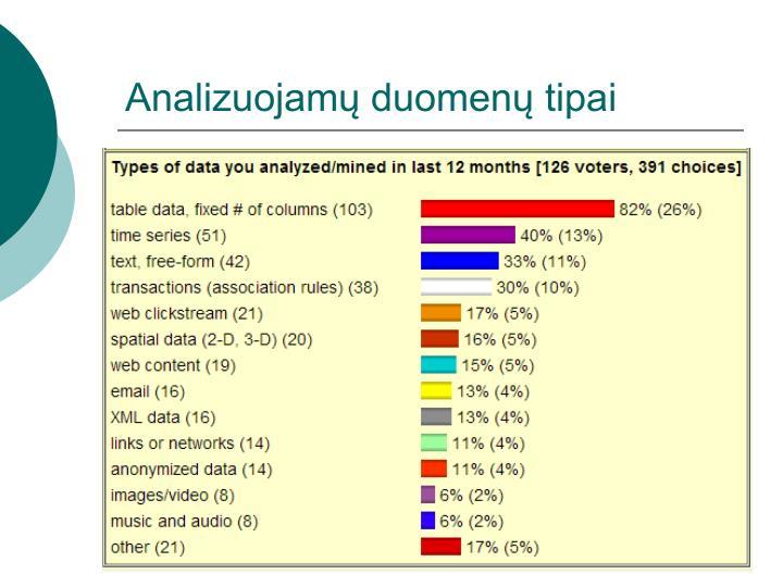 Analizuojamų duomenų tipai