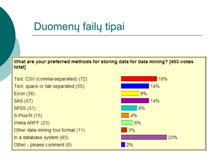Duomenų failų tipai