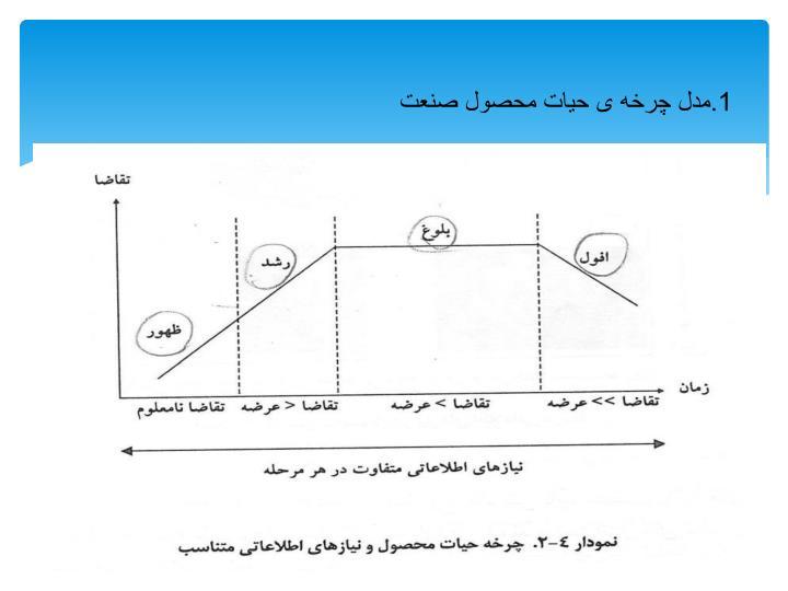 1.مدل چرخه ی حیات محصول صنعت