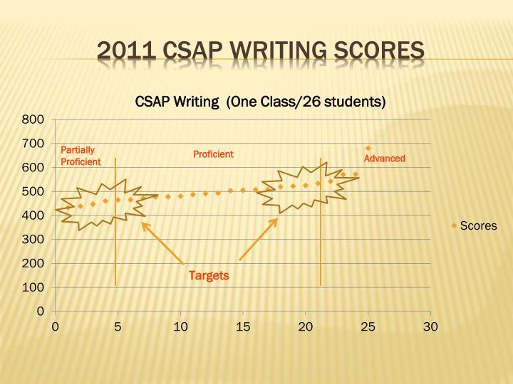 2011 CSAP Writing Scores