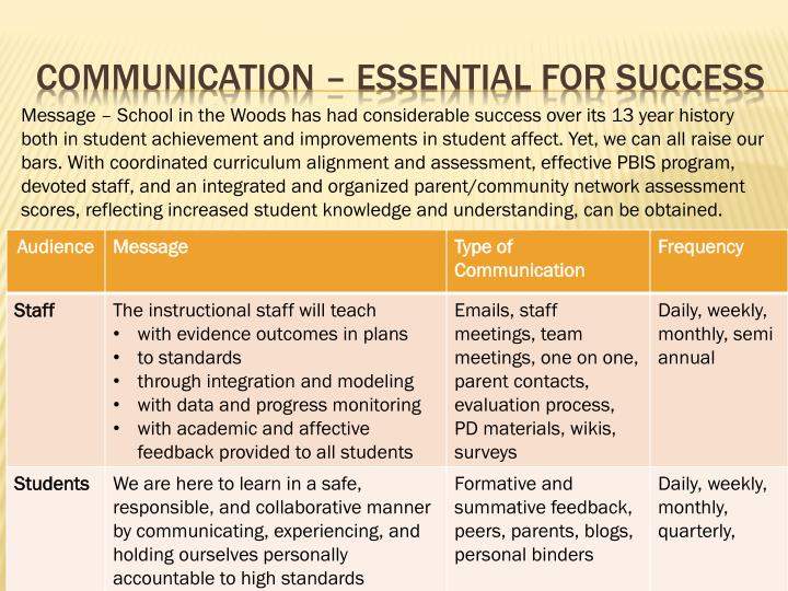 Communication – Essential for success