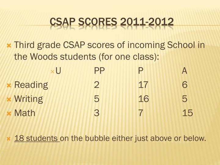 Third grade CSAP scores of incoming School in the Woods students (for one class):