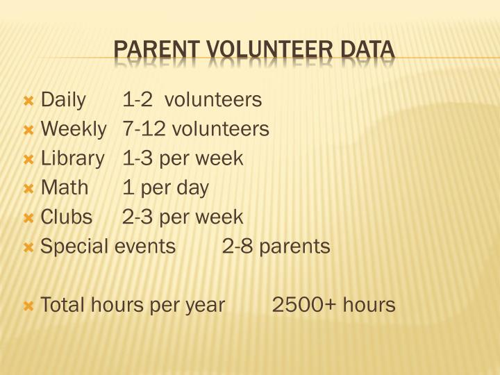 Daily 1-2  volunteers