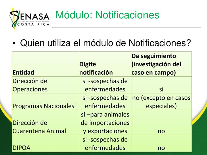 Módulo: Notificaciones