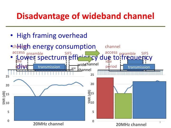 Disadvantage of wideband channel