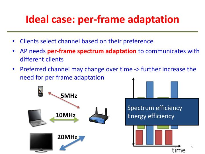 Ideal case: per-frame adaptation