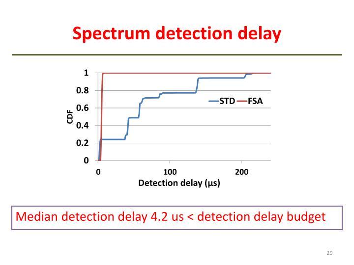 Spectrum detection delay