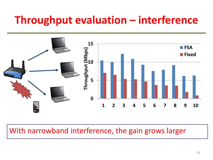 Throughput evaluation – interference