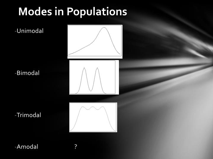 Modes in Populations