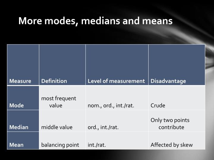 More modes, medians and means