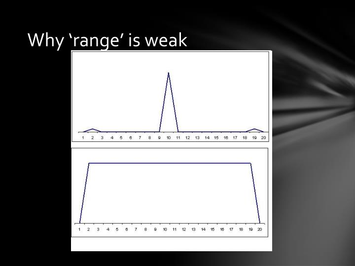 Why 'range' is weak