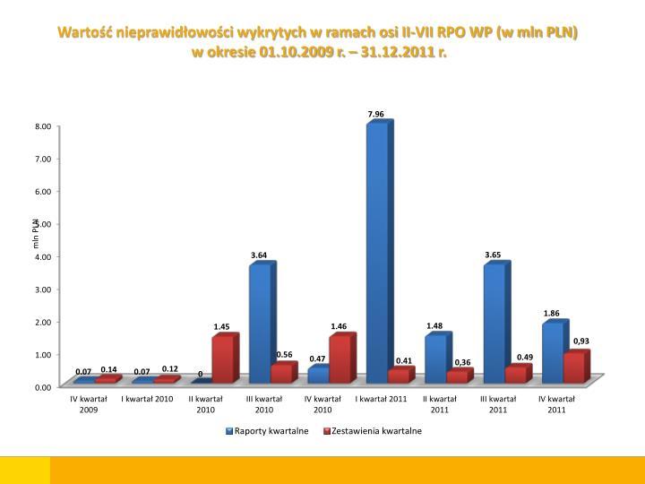 Wartość nieprawidłowości wykrytych w ramach osi II-VII RPO WP (w mln PLN)