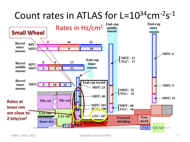 Count rates in ATLAS for L=10