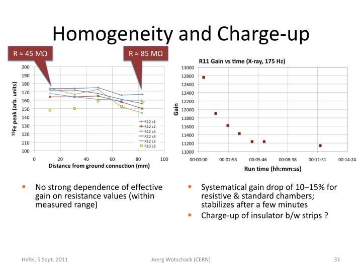 Homogeneity and Charge-up