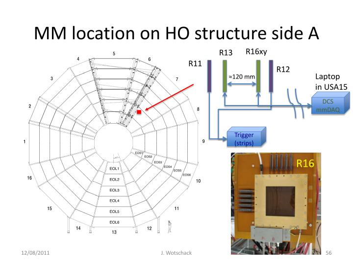 MM location on HO structure side A