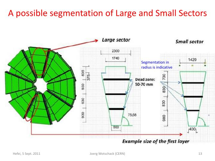 A possible segmentation of Large and Small Sectors