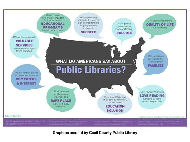 Graphics created by Cecil County Public Library