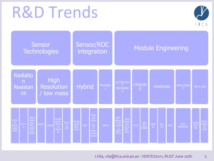 R&D Trends