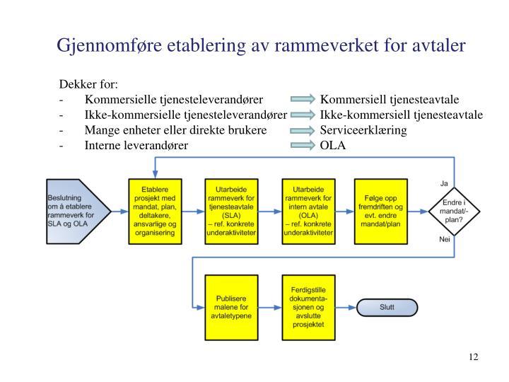 Gjennomføre etablering av rammeverket for avtaler
