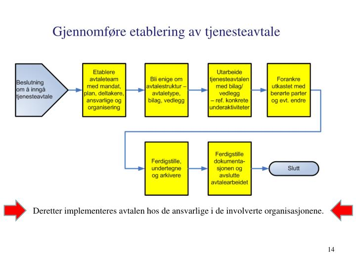 Gjennomføre etablering av tjenesteavtale