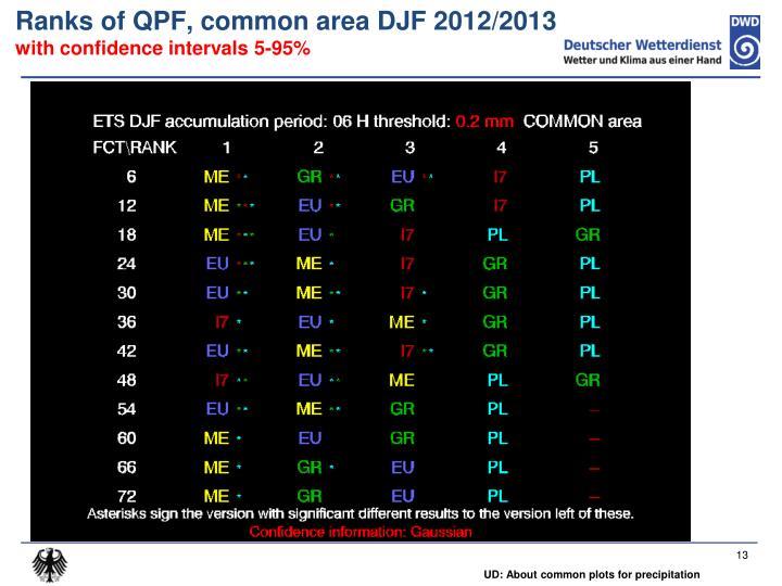 Ranks of QPF, common area DJF 2012/2013