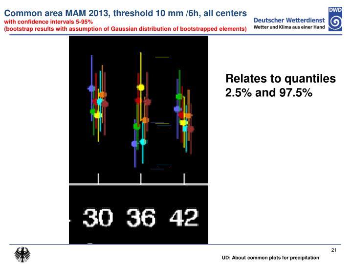 Common area MAM 2013, threshold 10 mm /6h, all centers