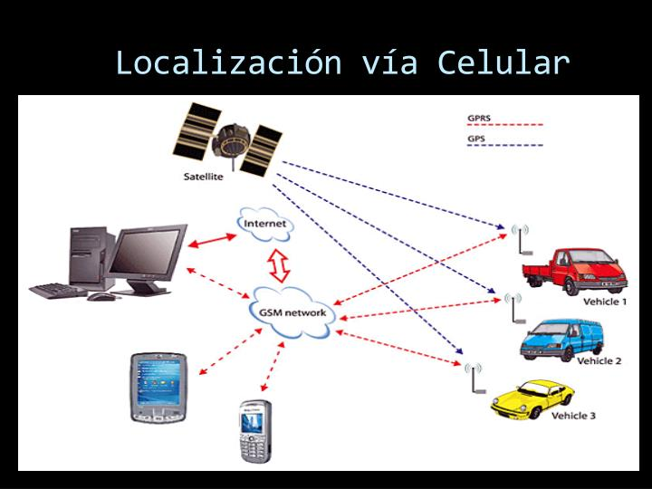 Localización vía Celular