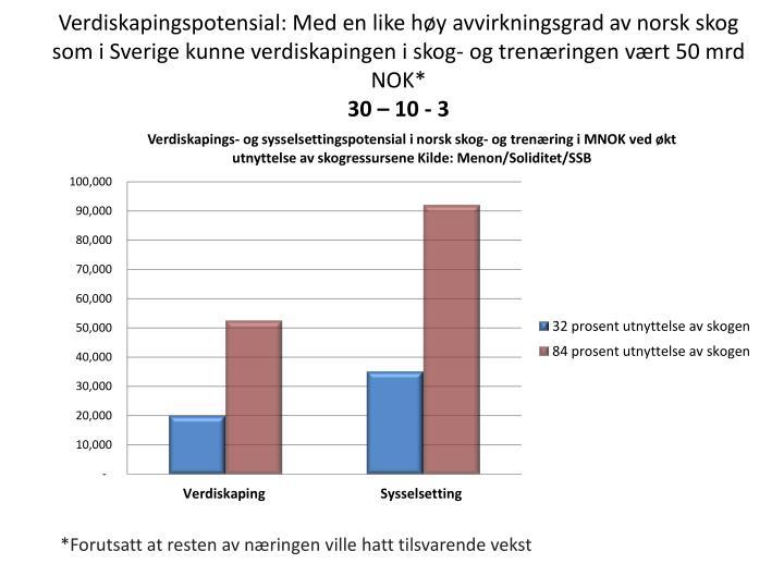 Verdiskapingspotensial: Med en like høy avvirkningsgrad av norsk skog som i Sverige kunne verdiskapingen i skog- og trenæringen vært 50 mrd NOK*