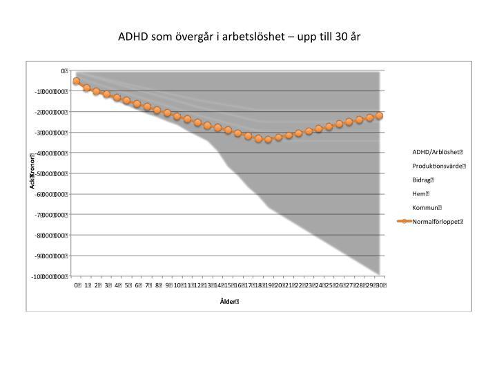 ADHD som övergår i arbetslöshet – upp till 30 år