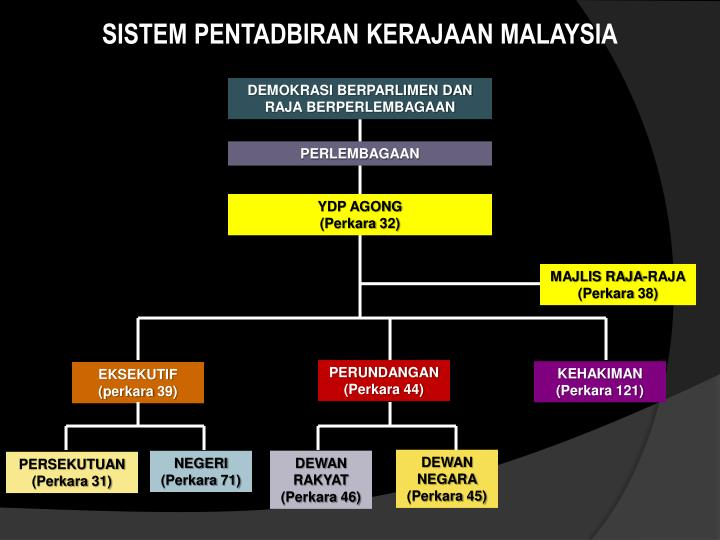 SISTEM PENTADBIRAN KERAJAAN MALAYSIA