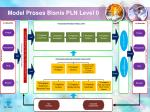 model proses bisnis pln level 0