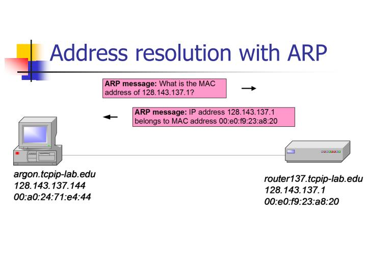 Address resolution with ARP