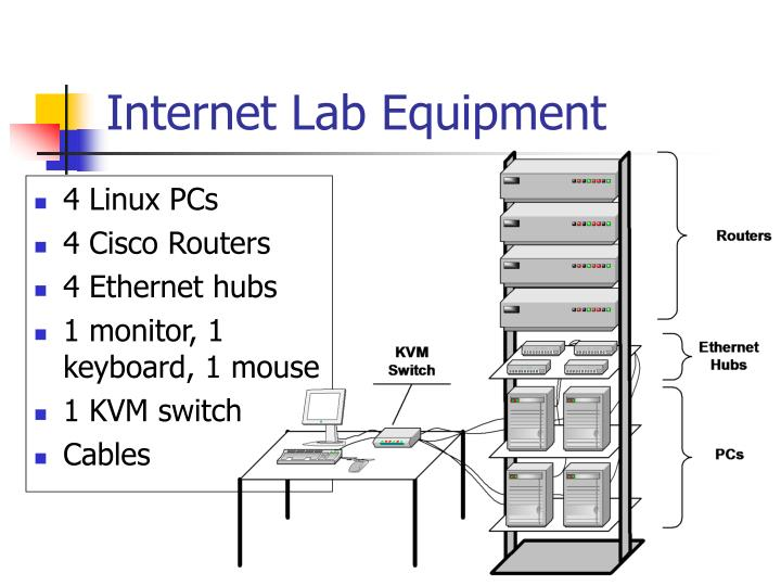 Internet Lab Equipment