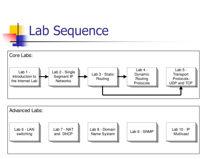Lab Sequence