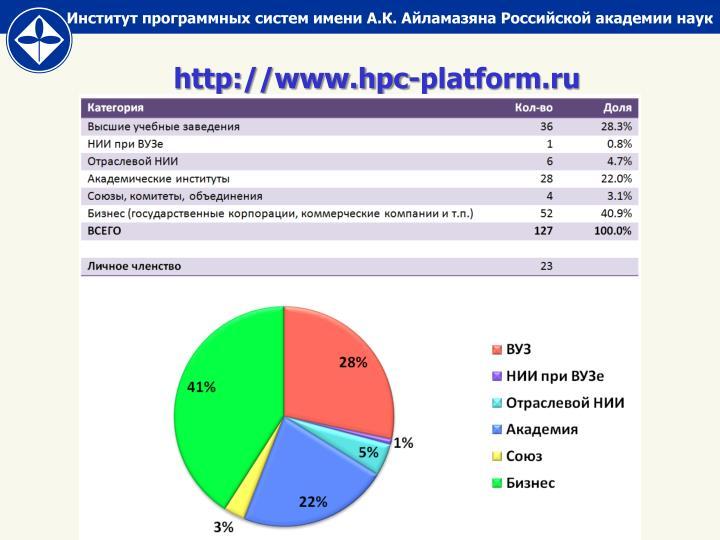 http://www.hpc-platform.ru