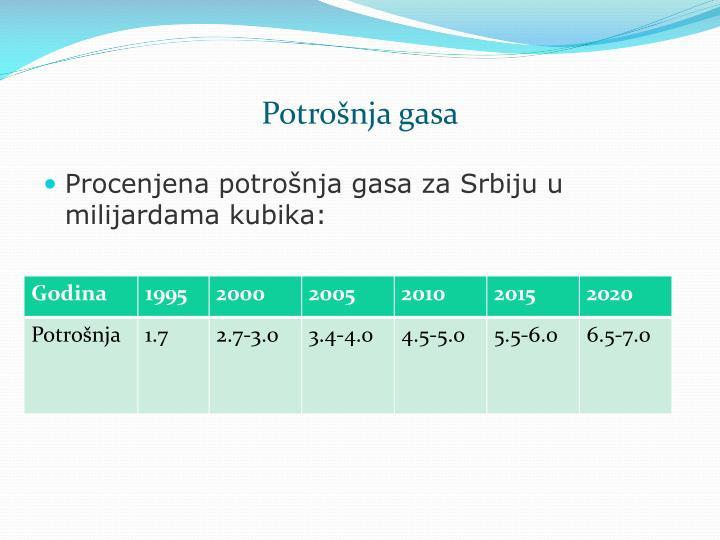 Potrošnja gasa