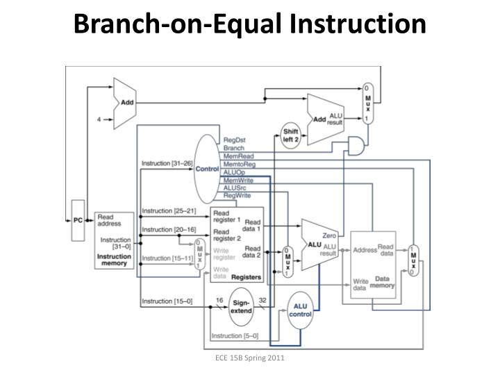 Branch-on-Equal Instruction