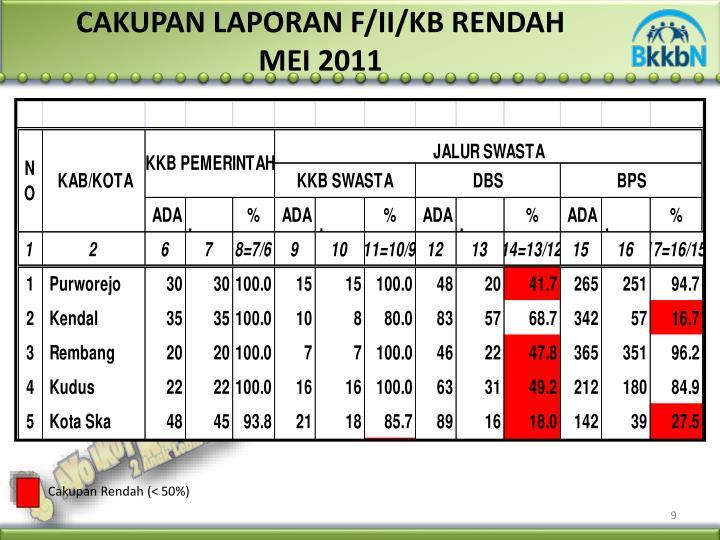 CAKUPAN LAPORAN F/II/KB RENDAH