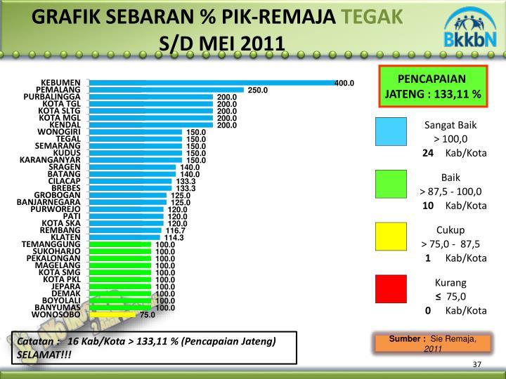 GRAFIK SEBARAN % PIK-REMAJA